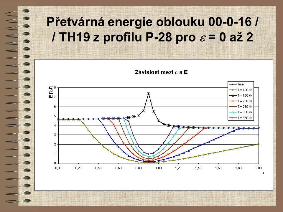 Přetvárná energie oblouku 00-0-16 / / TH19 z profilu P-28 pro e = 0 až 2