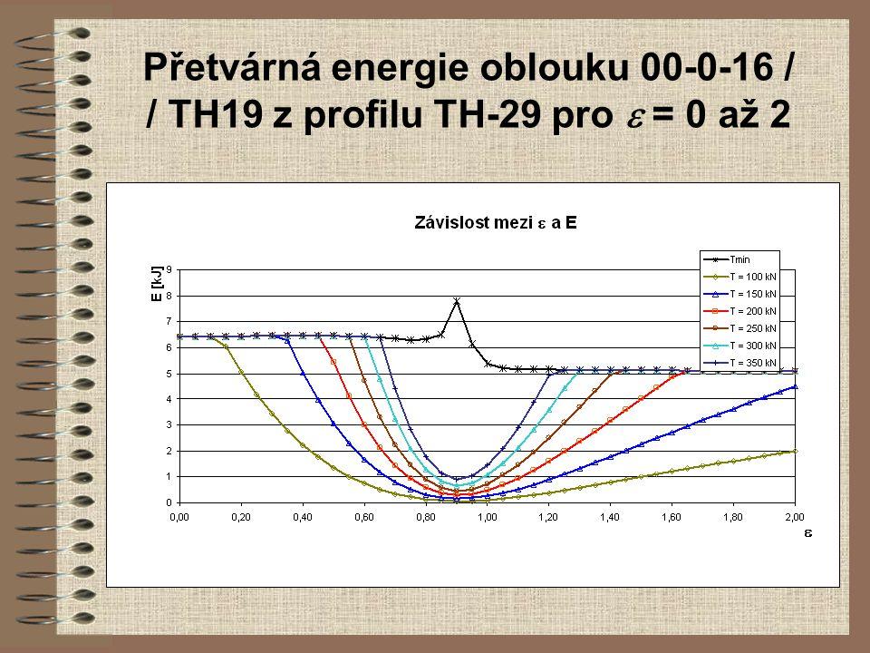 Přetvárná energie oblouku 00-0-16 / / TH19 z profilu TH-29 pro e = 0 až 2