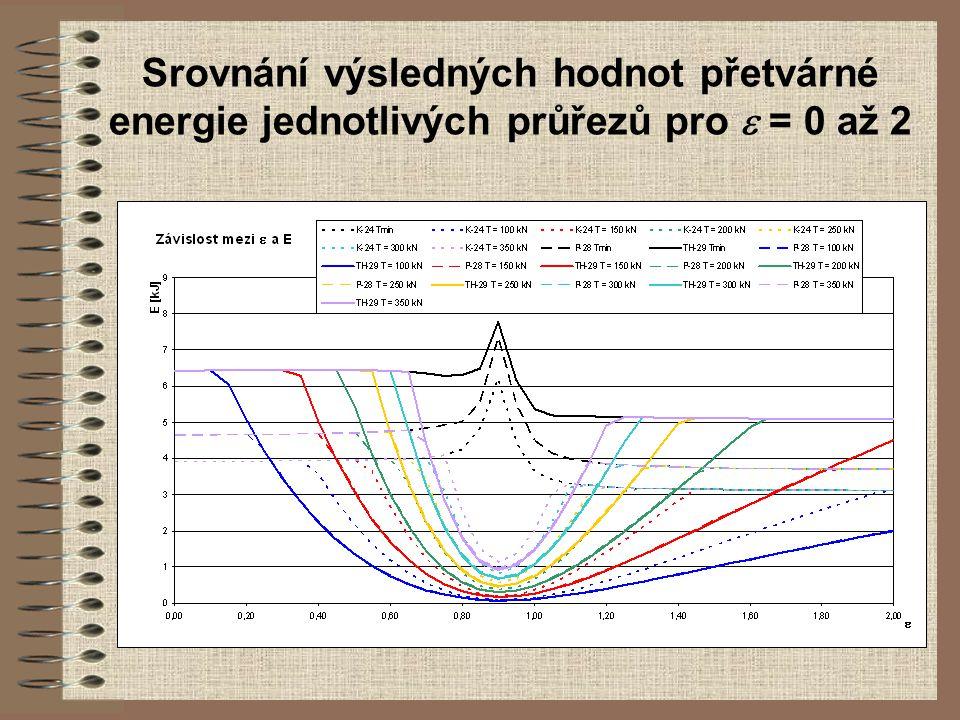 Srovnání výsledných hodnot přetvárné energie jednotlivých průřezů pro e = 0 až 2