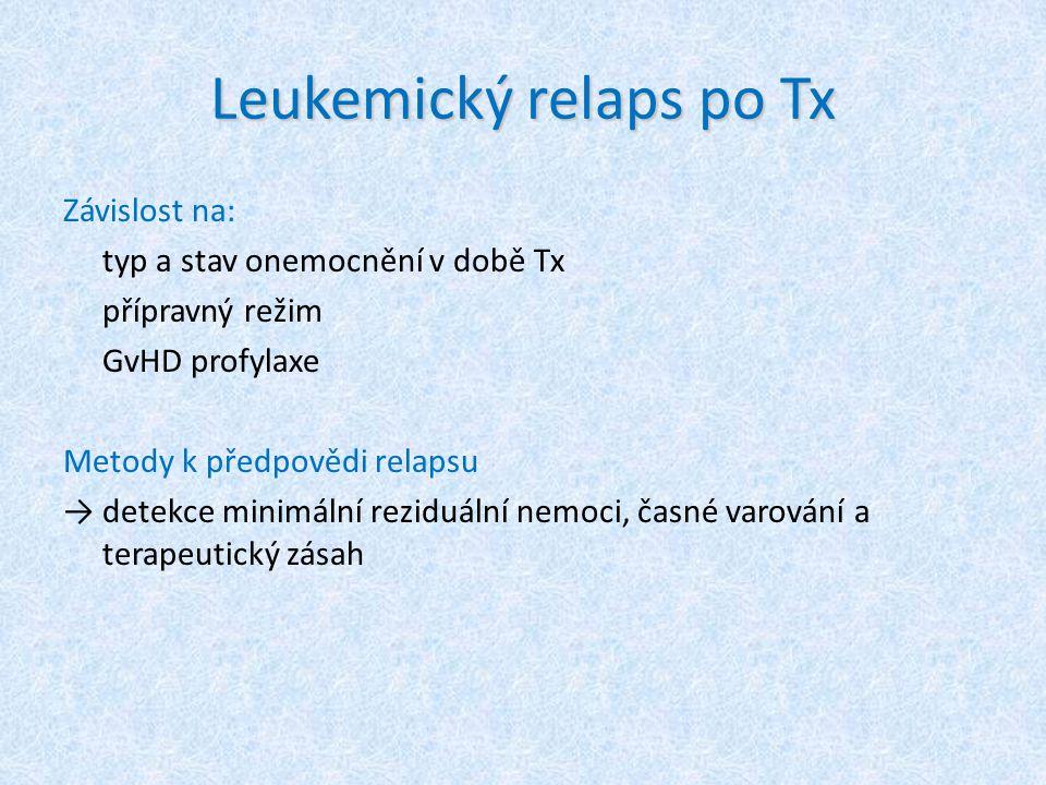 Leukemický relaps po Tx