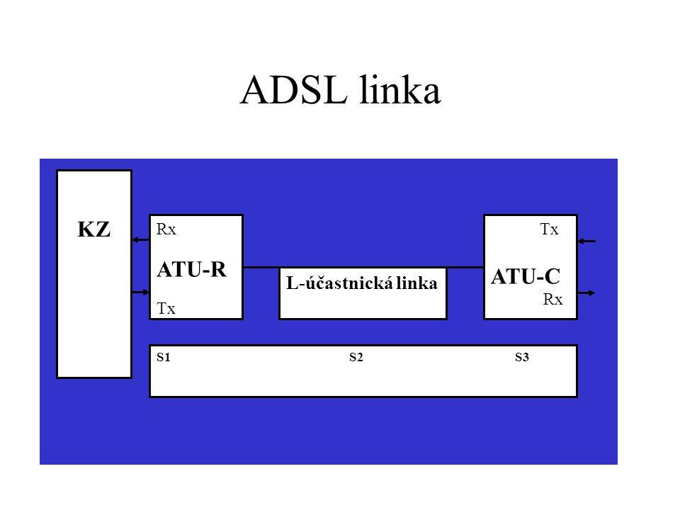 ADSL linka L-účastnická linka. Rx. ATU-R. Tx. ATU-C.