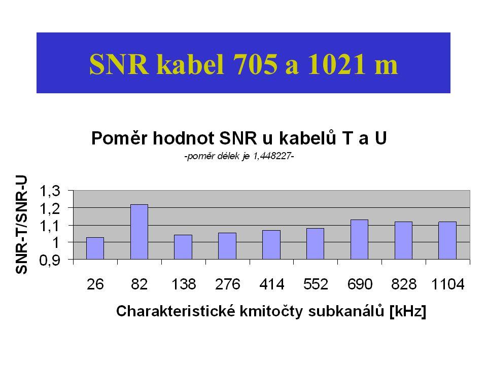 SNR kabel 705 a 1021 m