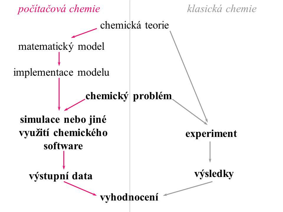 simulace nebo jiné využití chemického software