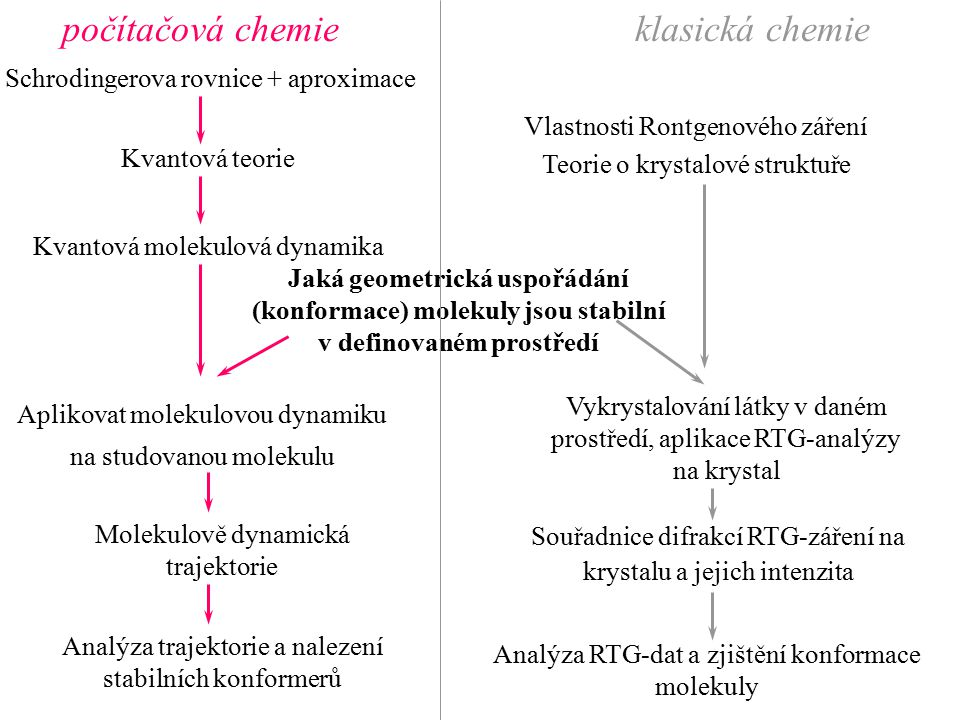 Souřadnice difrakcí RTG-záření na krystalu a jejich intenzita