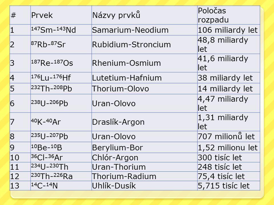 # Prvek. Názvy prvků. Poločas rozpadu. 1. 147Sm-143Nd. Samarium-Neodium. 106 miliardy let. 2.