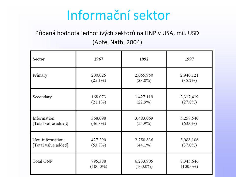 Přidaná hodnota jednotlivých sektorů na HNP v USA, mil. USD