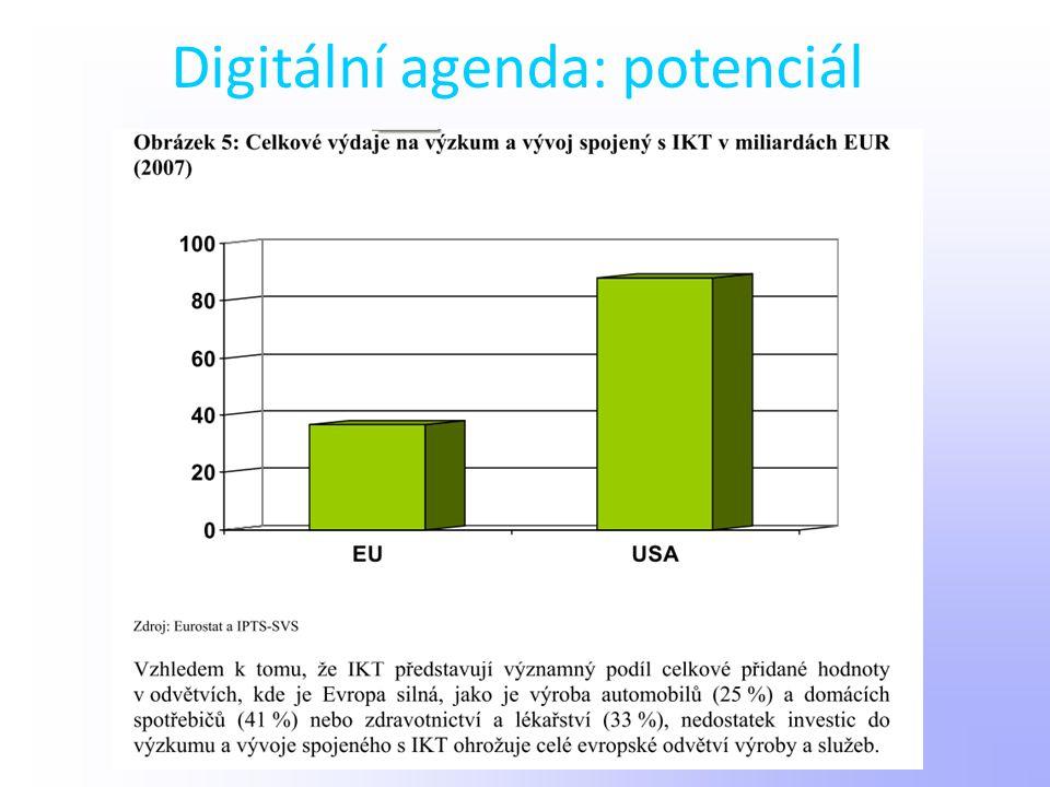Digitální agenda: potenciál