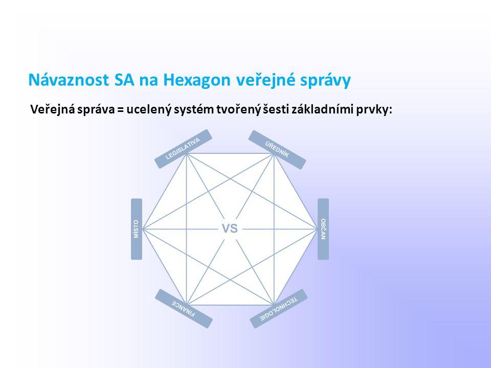 Veřejná správa = ucelený systém tvořený šesti základními prvky:
