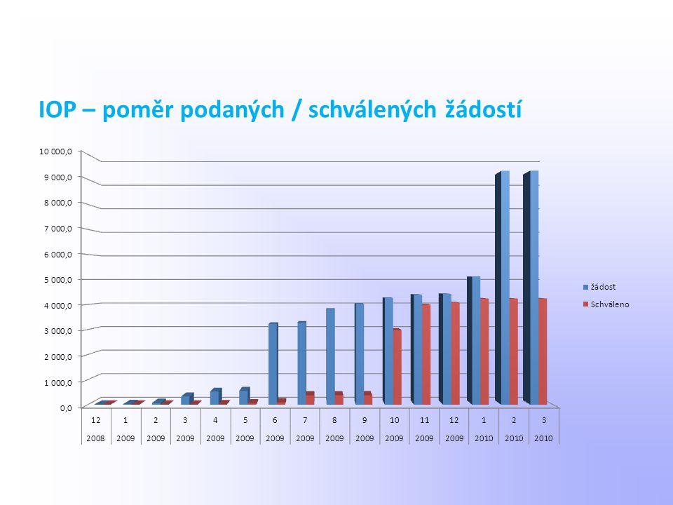 IOP – poměr podaných / schválených žádostí