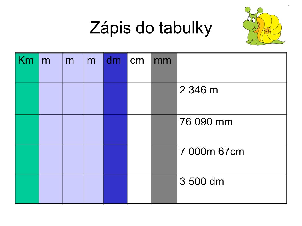 Zápis do tabulky Km m dm cm mm 2 346 m 76 090 mm 7 000m 67cm 3 500 dm