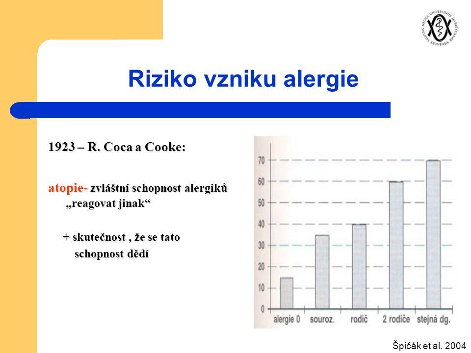 Riziko vzniku alergie 1923 – R. Coca a Cooke: