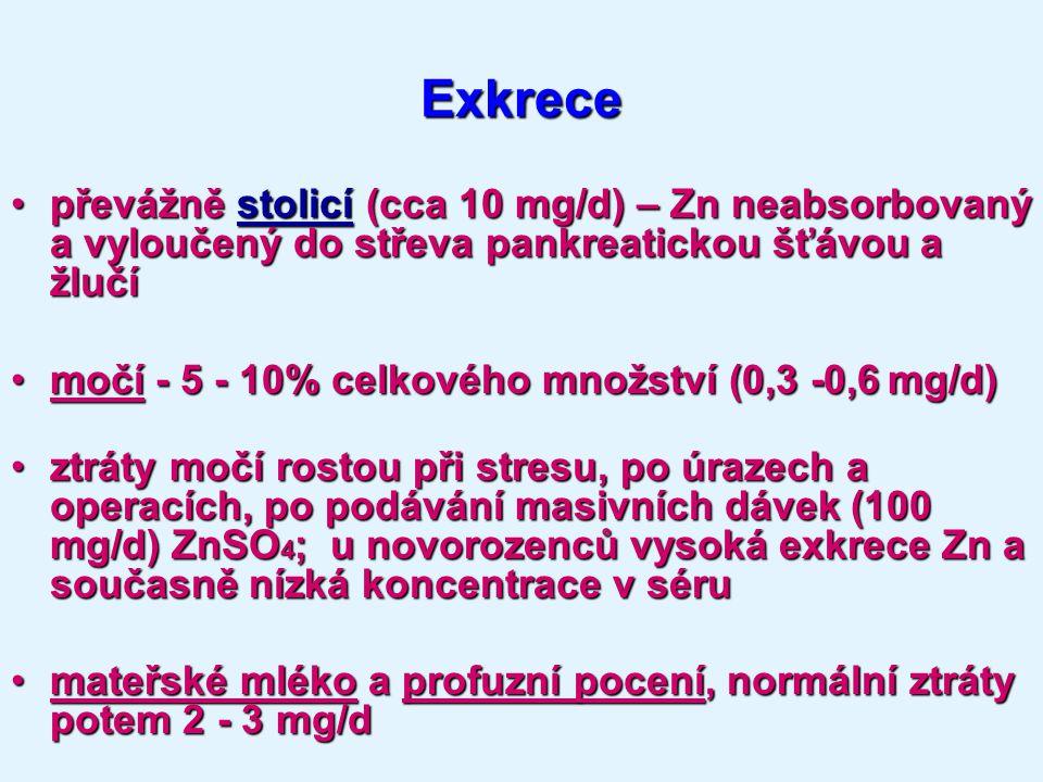 Exkrece převážně stolicí (cca 10 mg/d) – Zn neabsorbovaný a vyloučený do střeva pankreatickou šťávou a žlučí.