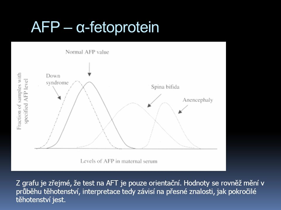 AFP – α-fetoprotein