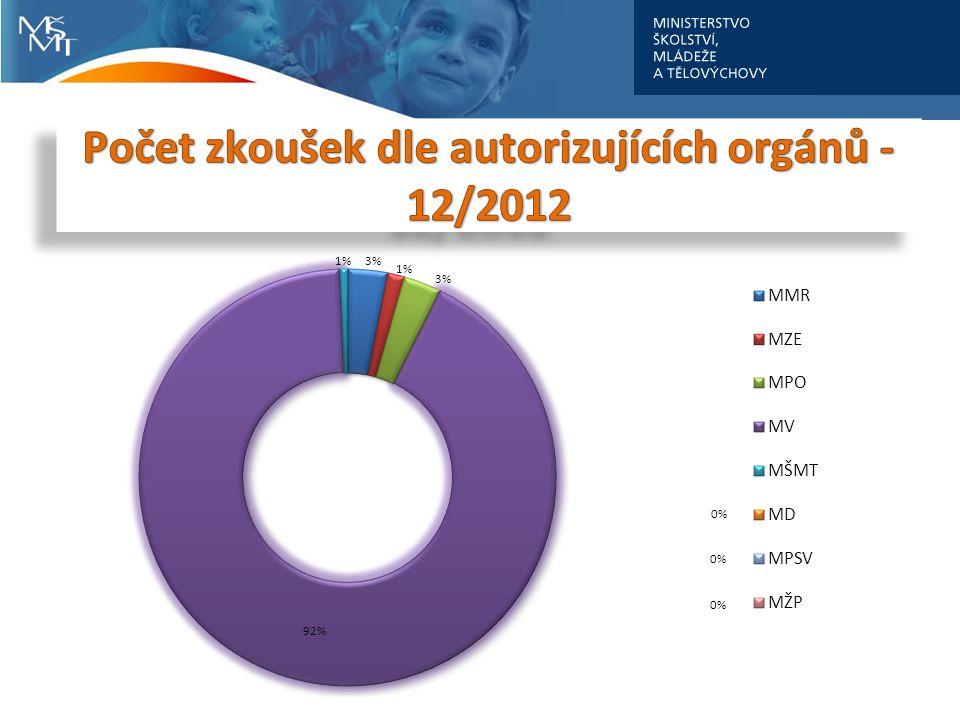 Počet zkoušek dle autorizujících orgánů - 12/2012