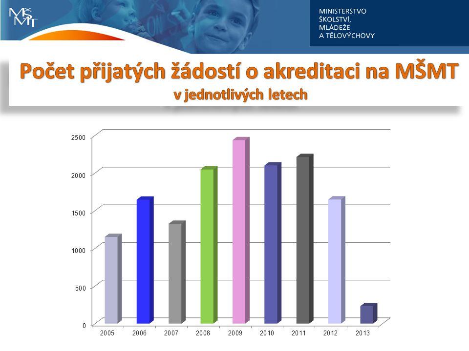 Počet přijatých žádostí o akreditaci na MŠMT
