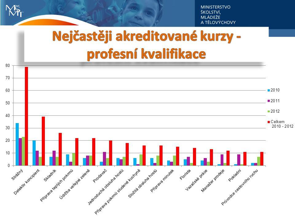 Nejčastěji akreditované kurzy - profesní kvalifikace