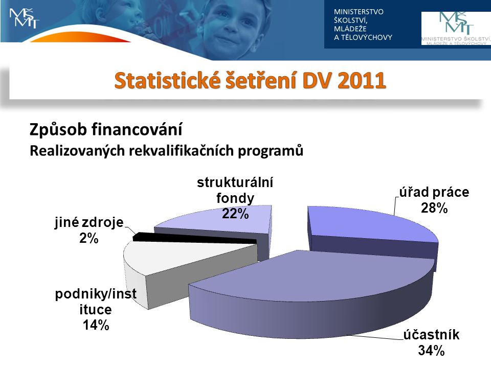 Statistické šetření DV 2011