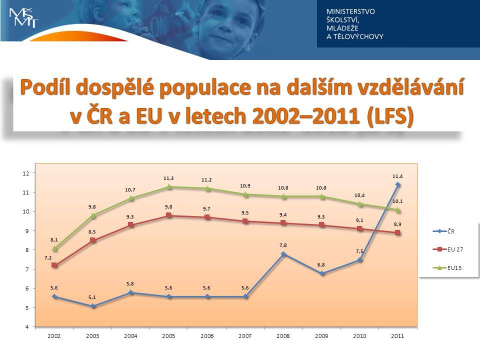 Podíl dospělé populace na dalším vzdělávání