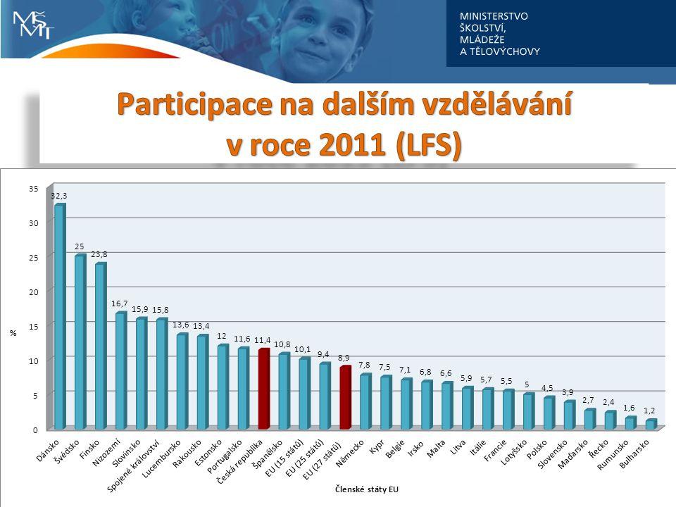 Participace na dalším vzdělávání v roce 2011 (LFS)
