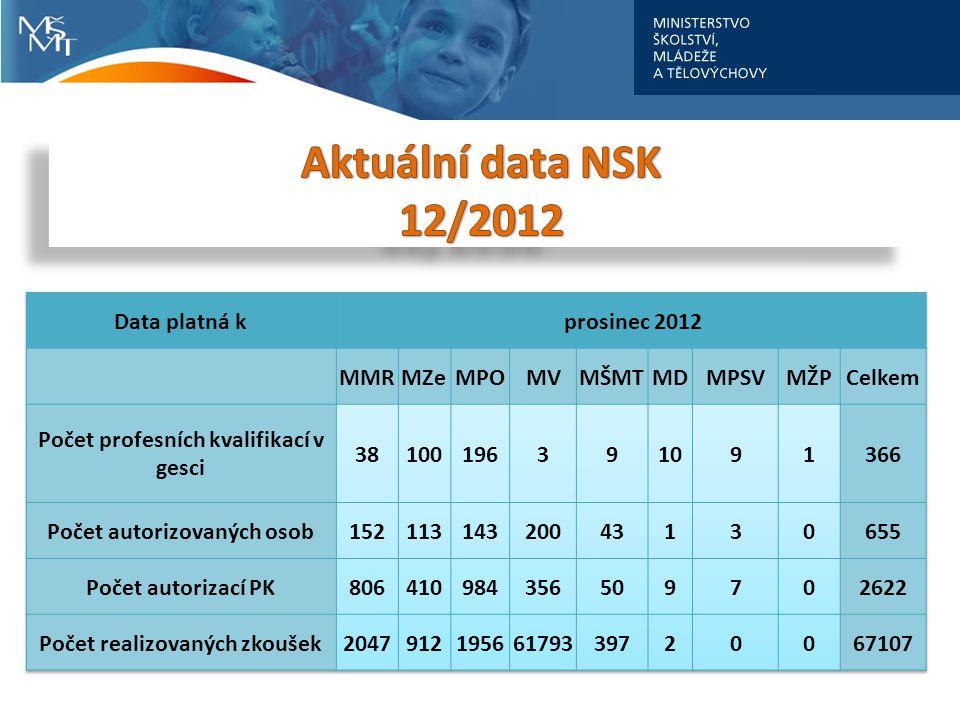 Aktuální data NSK 12/2012 Data platná k prosinec 2012 MMR MZe MPO MV