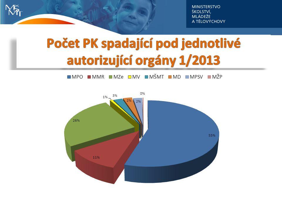 Počet PK spadající pod jednotlivé autorizující orgány 1/2013