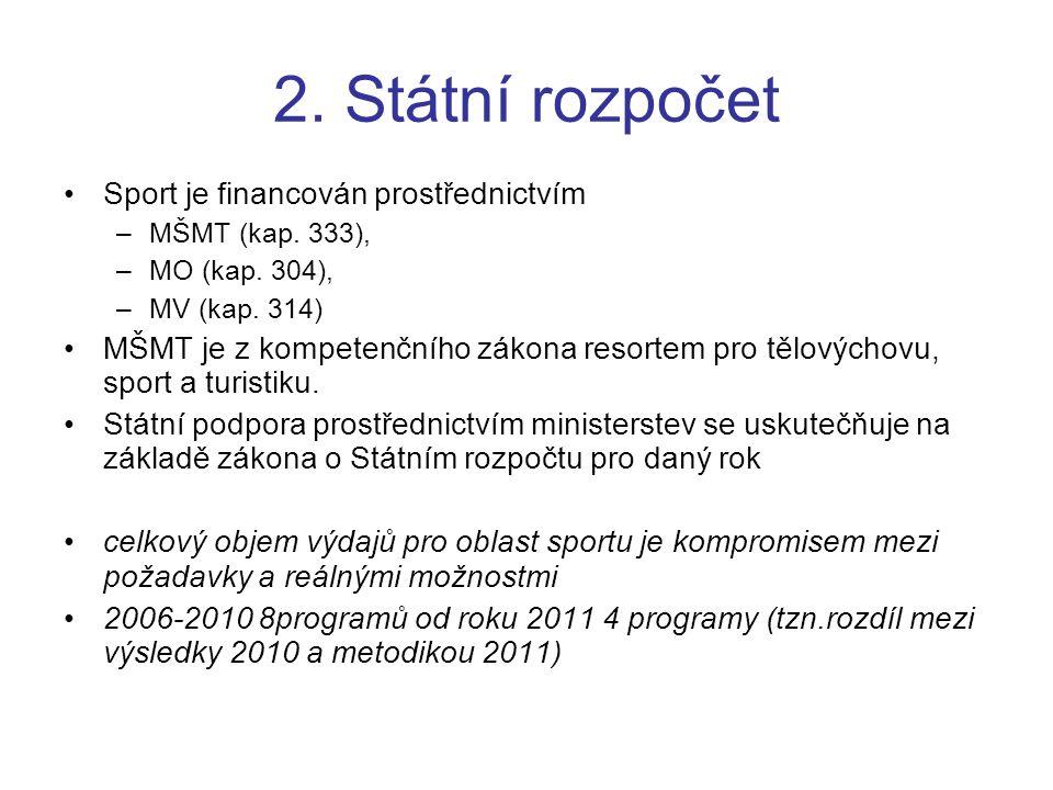 2. Státní rozpočet Sport je financován prostřednictvím