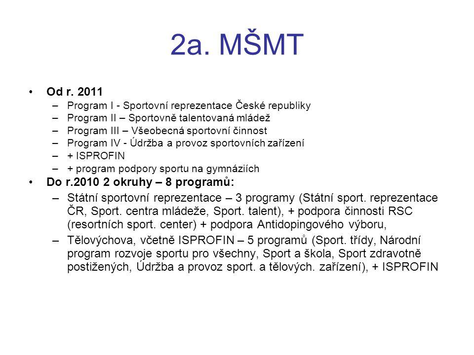 2a. MŠMT Od r. 2011 Do r.2010 2 okruhy – 8 programů:
