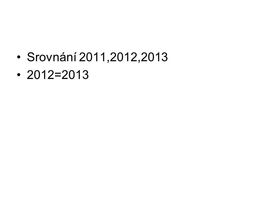 Srovnání 2011,2012,2013 2012=2013