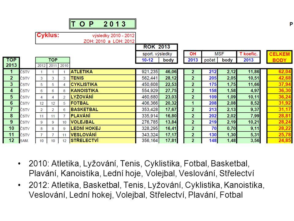 http://www.msmt.cz/sport/rozdeleni-statniho-rozpoctu-2013-v-oblasti-sportu-vydajovy-2