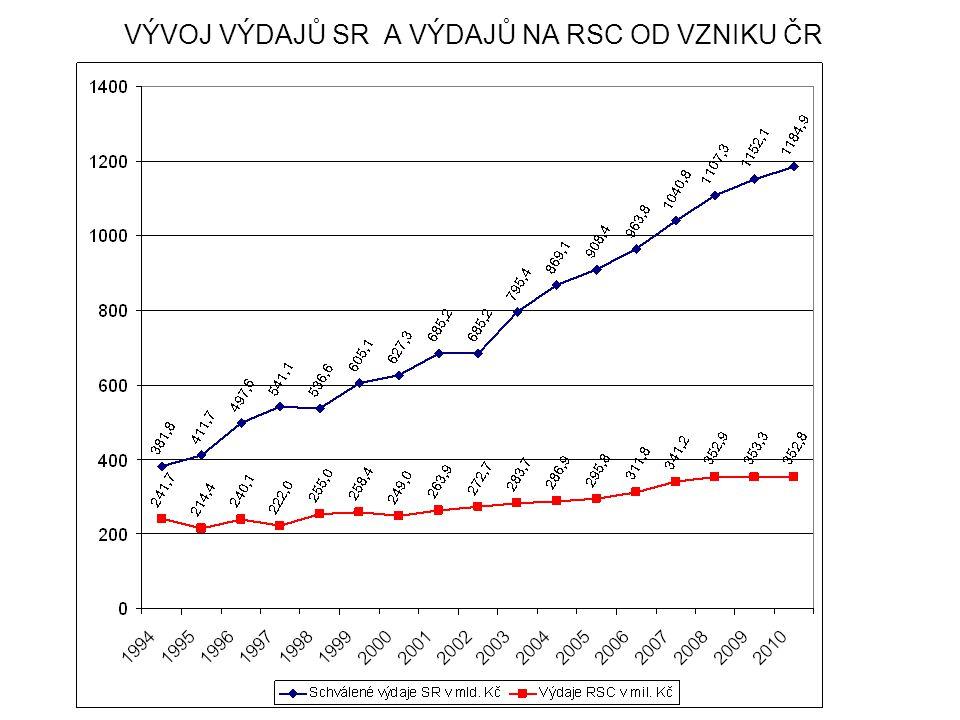 VÝVOJ VÝDAJŮ SR A VÝDAJŮ NA RSC OD VZNIKU ČR