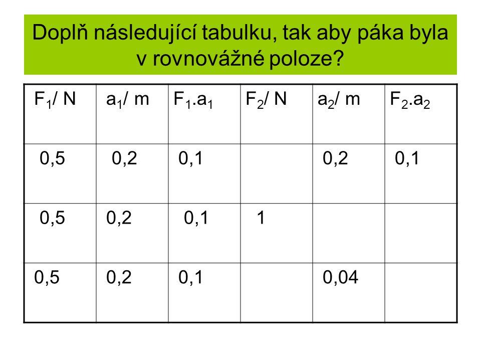 Doplň následující tabulku, tak aby páka byla v rovnovážné poloze