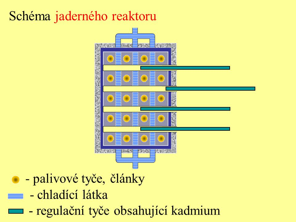 Schéma jaderného reaktoru