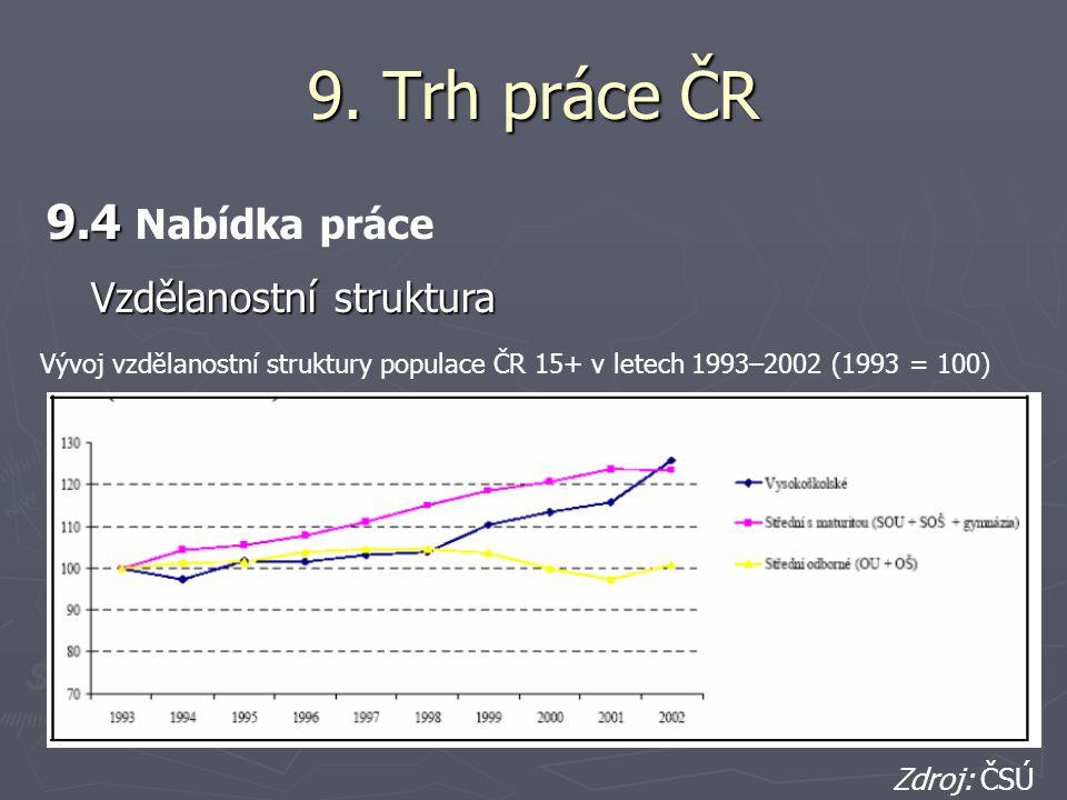 9. Trh práce ČR 9.4 Nabídka práce Vzdělanostní struktura Zdroj: ČSÚ