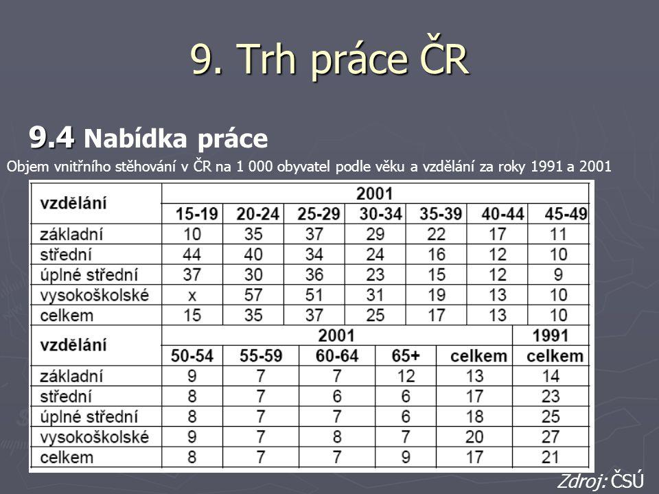 9. Trh práce ČR 9.4 Nabídka práce Zdroj: ČSÚ