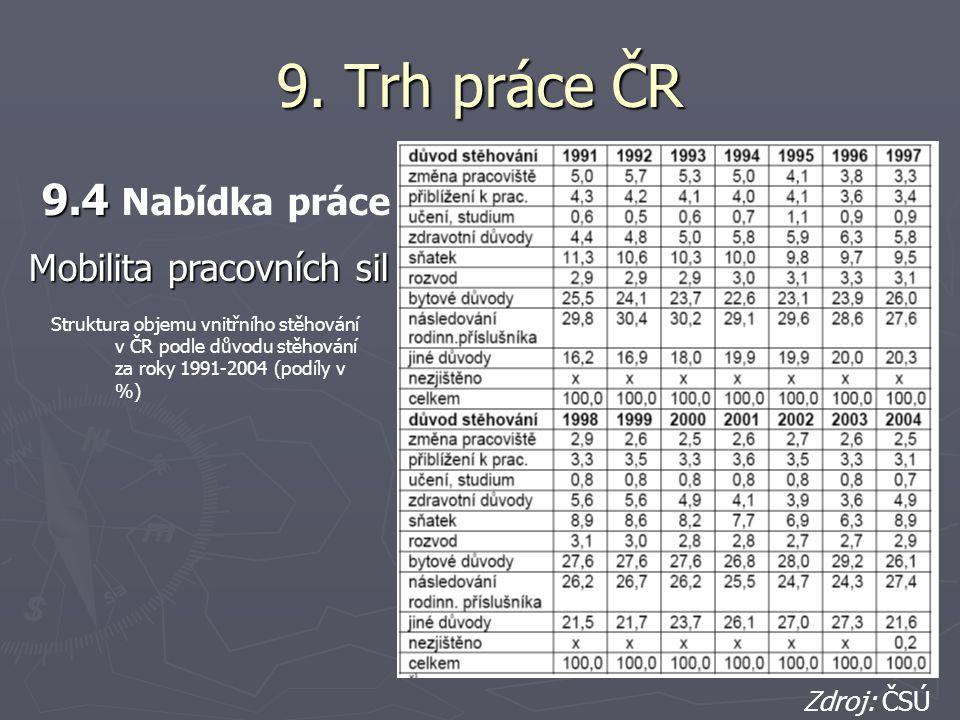 9. Trh práce ČR 9.4 Nabídka práce Mobilita pracovních sil Zdroj: ČSÚ