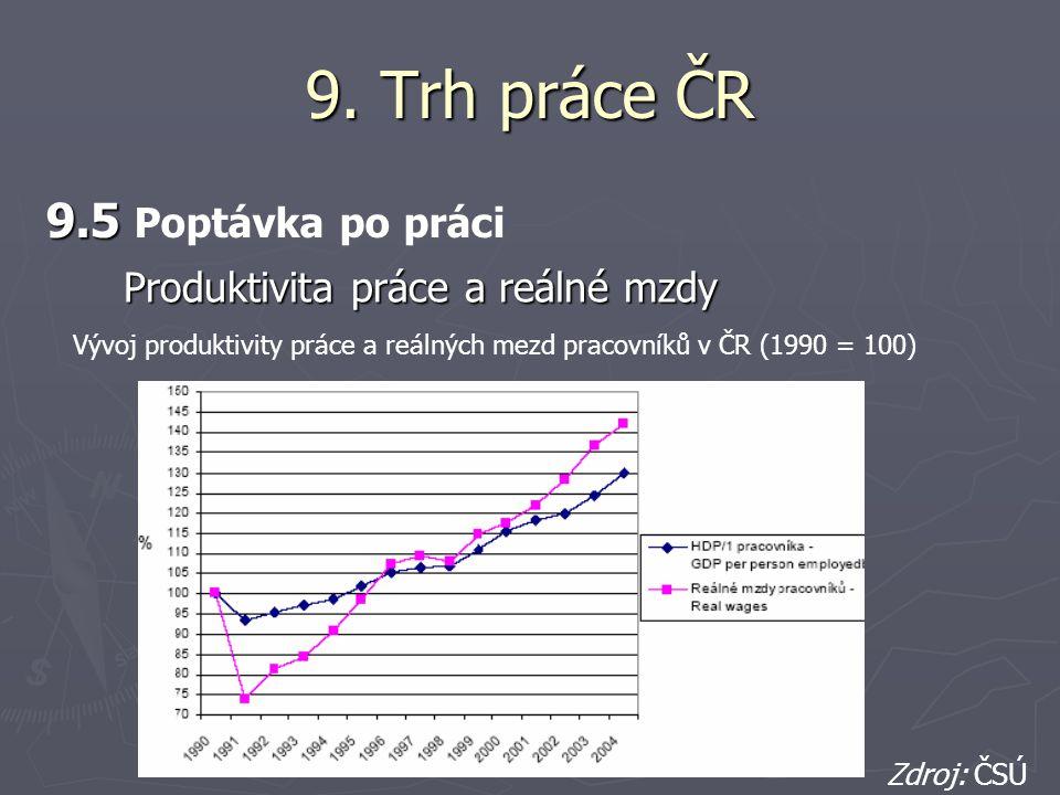 9. Trh práce ČR 9.5 Poptávka po práci Produktivita práce a reálné mzdy
