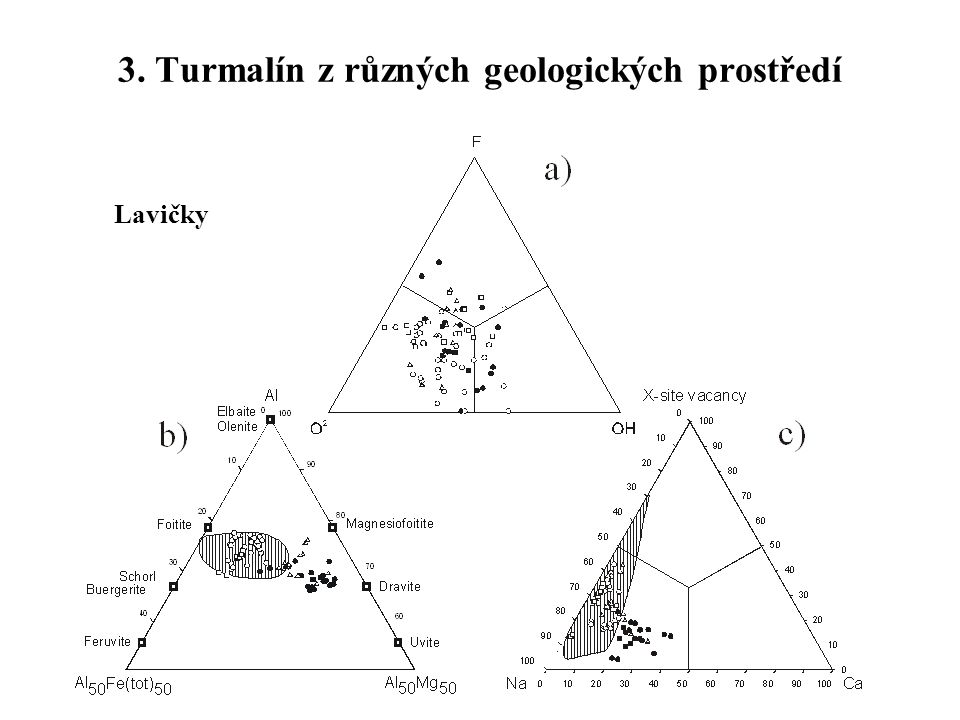 3. Turmalín z různých geologických prostředí
