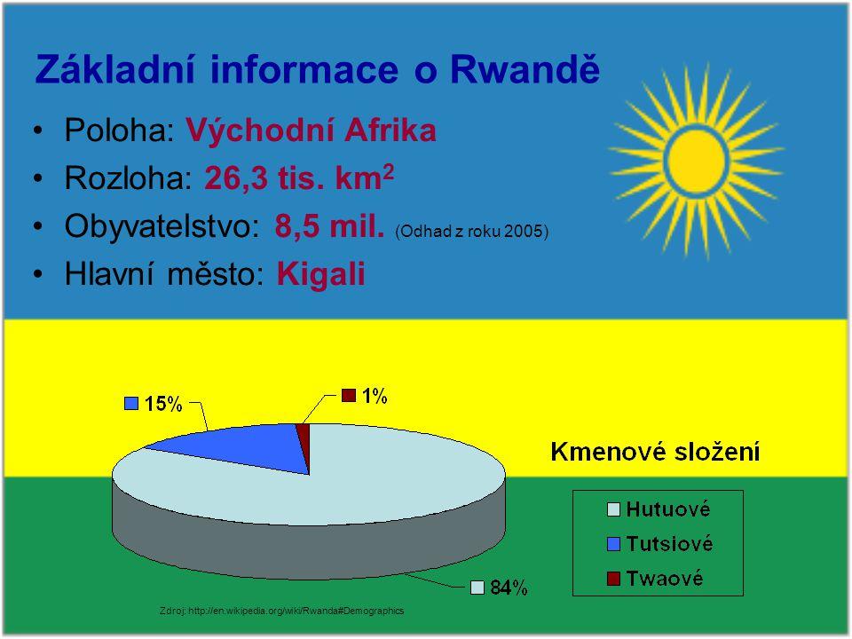 Základní informace o Rwandě