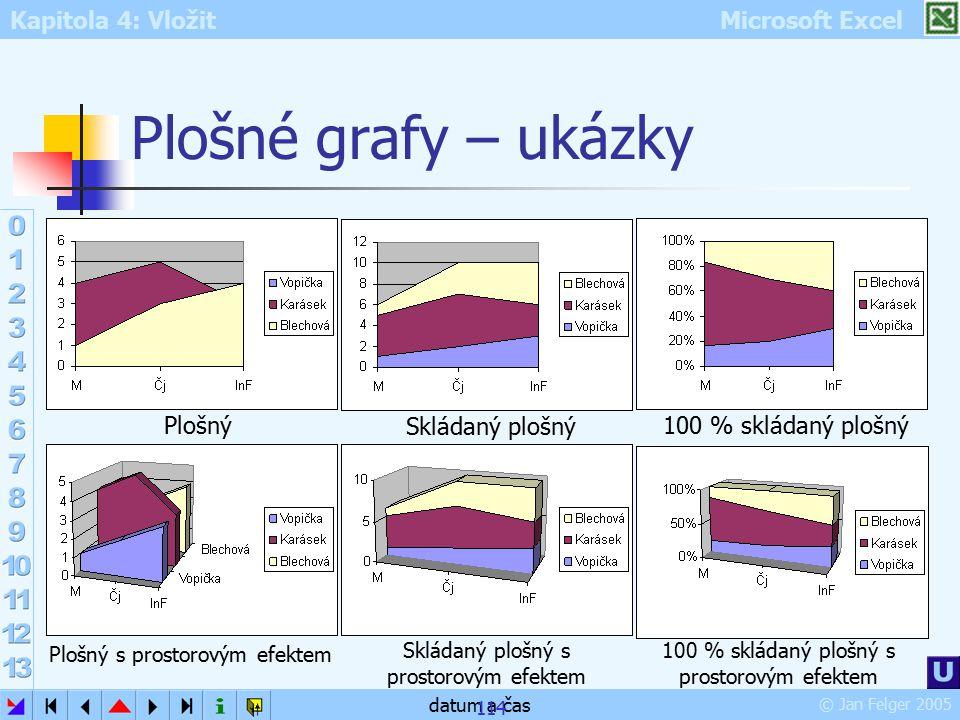 Plošné grafy – ukázky Plošný Skládaný plošný 100 % skládaný plošný