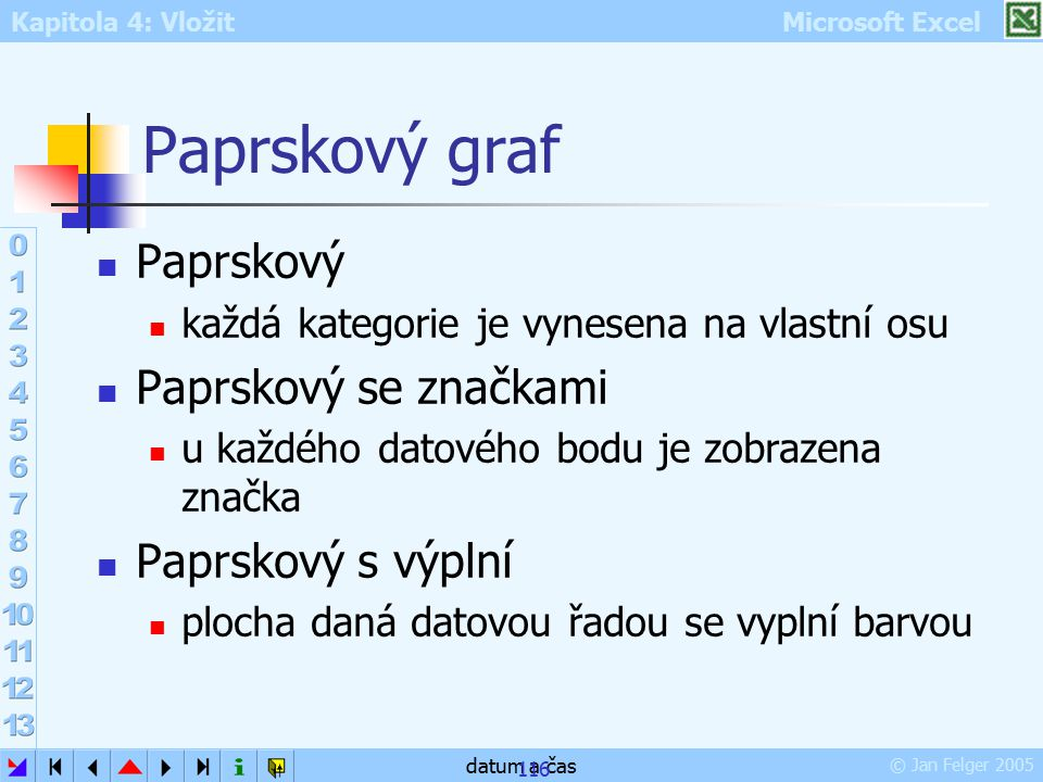 Paprskový graf Paprskový Paprskový se značkami Paprskový s výplní