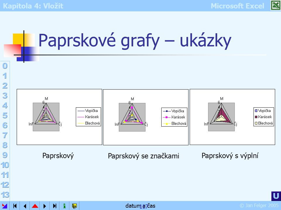 Paprskové grafy – ukázky