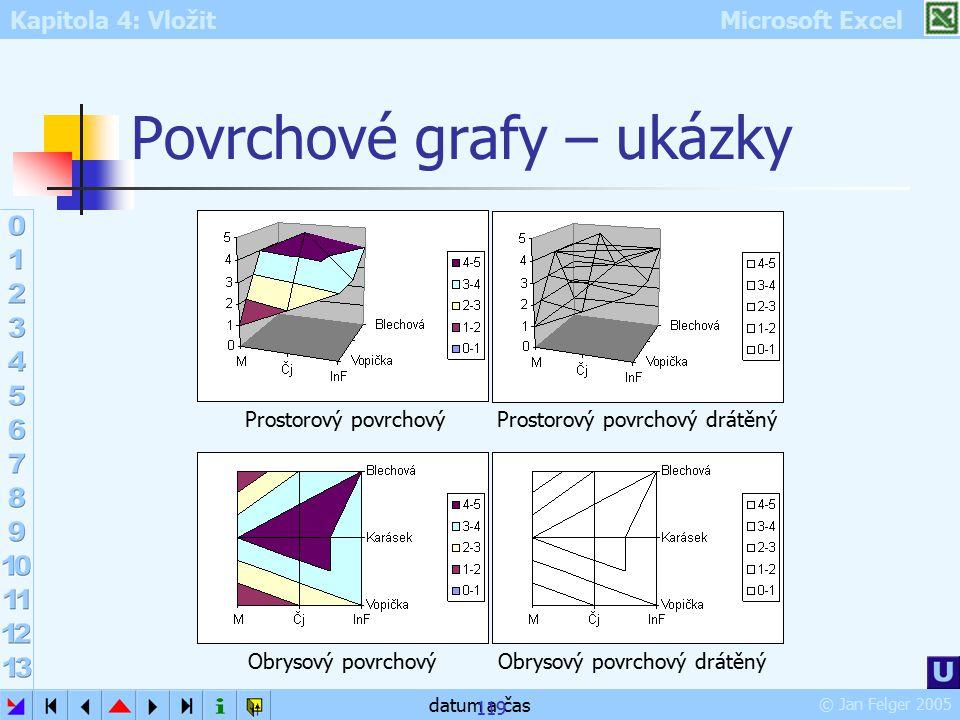 Povrchové grafy – ukázky