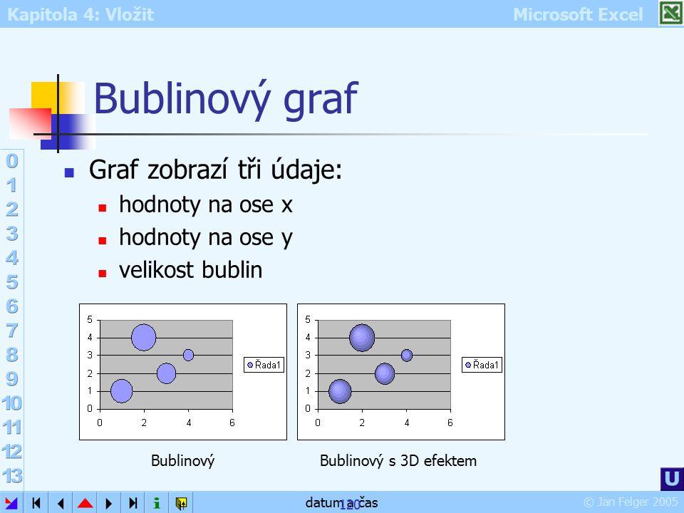 Bublinový graf Graf zobrazí tři údaje: hodnoty na ose x