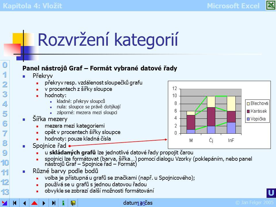 Rozvržení kategorií Panel nástrojů Graf – Formát vybrané datové řady
