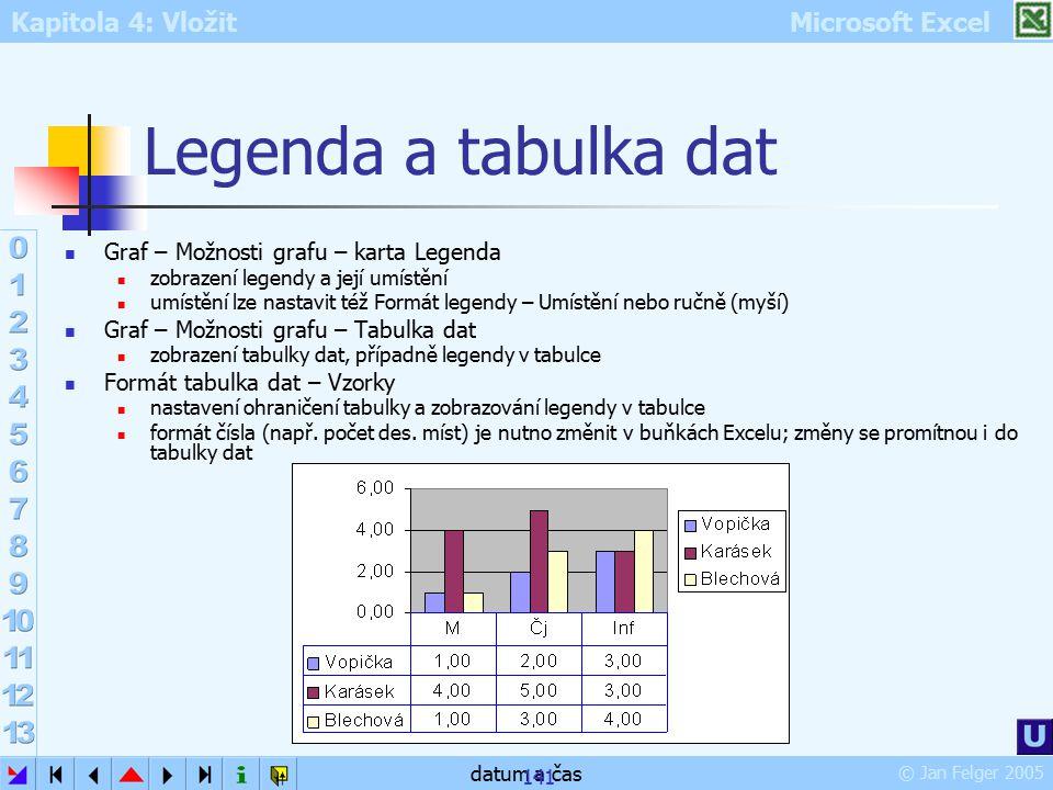 Legenda a tabulka dat Graf – Možnosti grafu – karta Legenda