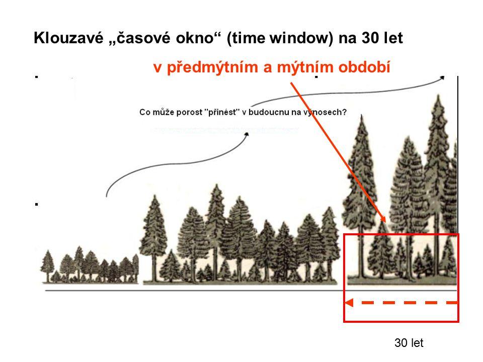 "Klouzavé ""časové okno (time window) na 30 let"