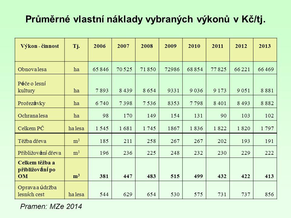 Průměrné vlastní náklady vybraných výkonů v Kč/tj.