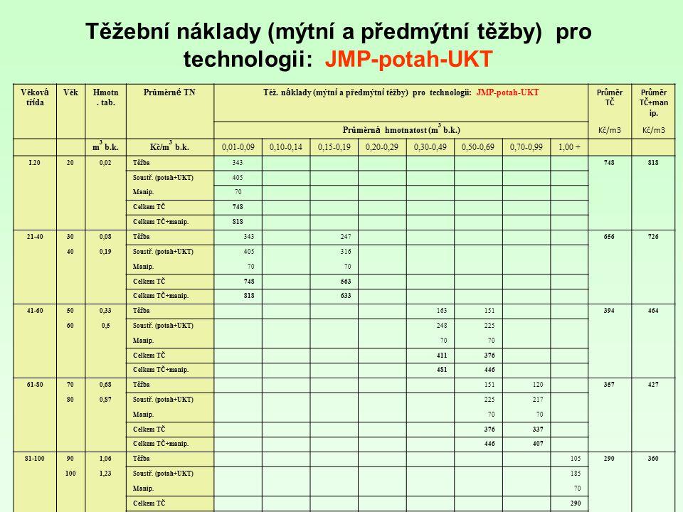 Těžební náklady (mýtní a předmýtní těžby) pro technologii: JMP-potah-UKT