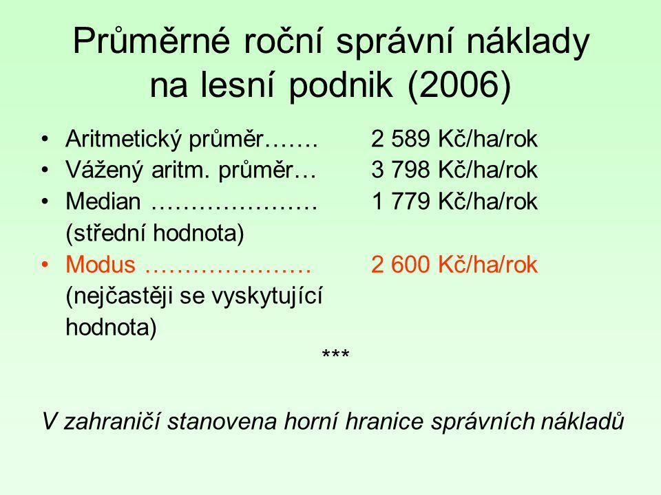 Průměrné roční správní náklady na lesní podnik (2006)