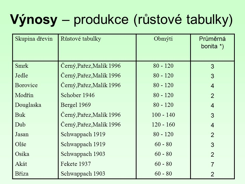 Výnosy – produkce (růstové tabulky)